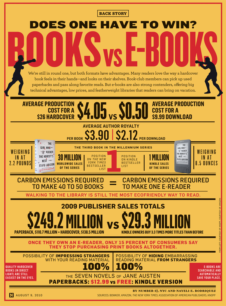 books vs ebooks newsweek