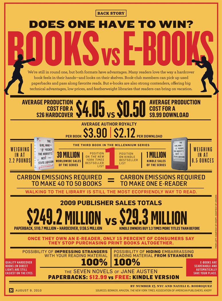 books vs ebooks newsweek