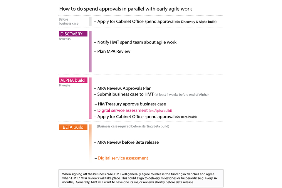 agile_spend_approval