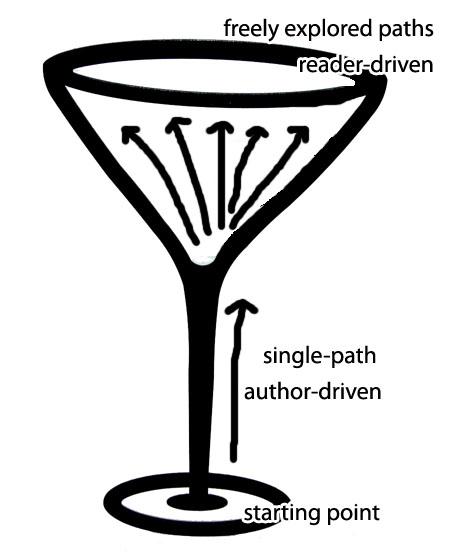 martiniglass-structure